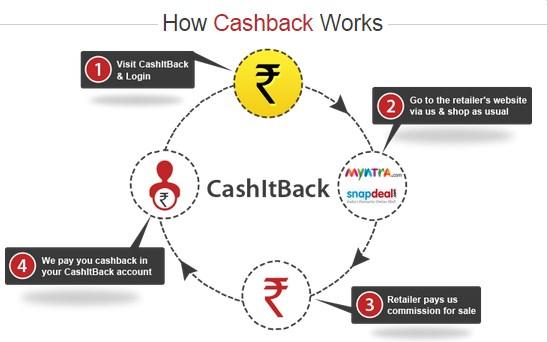 3 Best Indian CashBack Websites to get free Cashback on Flipkart, Amazon.in etc - All Indian e ...
